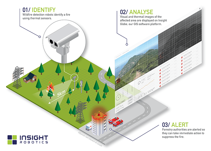 Insight Robotics Wildfire Detection System